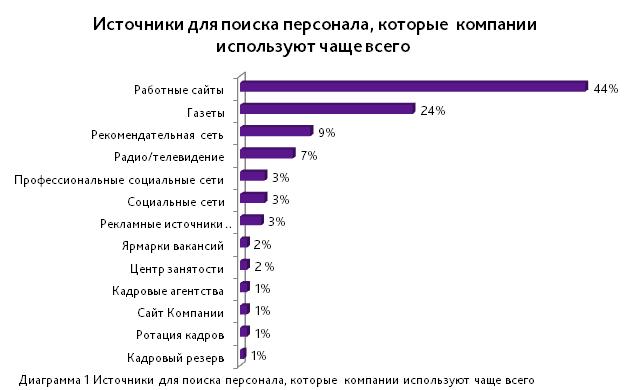 поиск персонала по сайтам трудоустройства признания (принятия) расходов